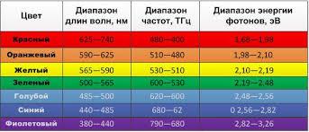 диапазон волн частот и фотонов